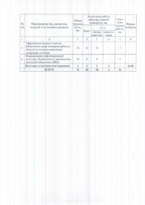Совершенствование профессиональных компетенций педагога-библиотекаря (библиотекаря) в условиях реализации ФГОС общего образования