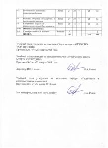 Преподаватель-организатор ОБЖ