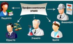 Соблюдение правовых, нравственных и этических норм, требований профессиональной этики педагога
