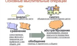 Развитие мыслительных операций анализа, синтеза и сравнения у дошкольников на этапе подготовки к школе