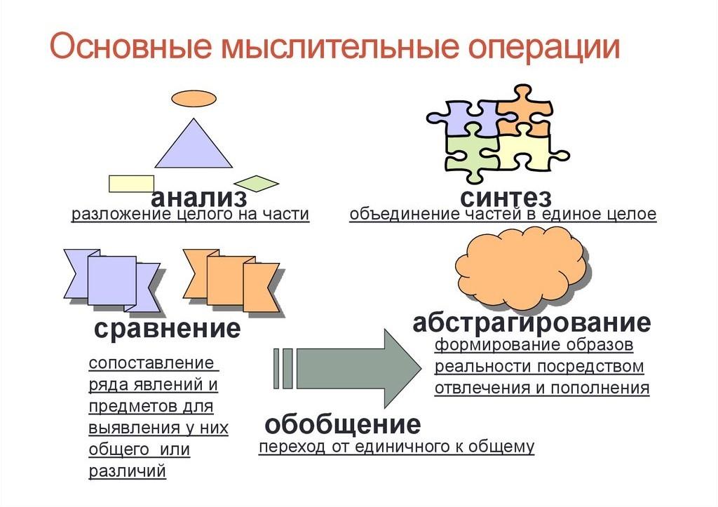 Вебинар: Развитие мыслительных операций анализа, синтеза и сравнения у дошкольников на этапе подготовки к школе